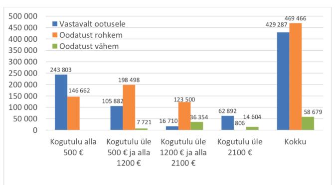 Rahandusministeeriumi analüüs näitab, kuidas lausa peaministri tasemel käis maksureformi tulemuste valedega ilustamine