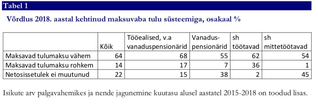 9e45aea8a0e Oodatust vähem on tulumaksu maksnud ca 59 000 inimest, neist ca 14 000  pensionäri (vt joonis 2). Kuni 149 eurot on oodatust vähem tasunud neist  69% ehk ca ...